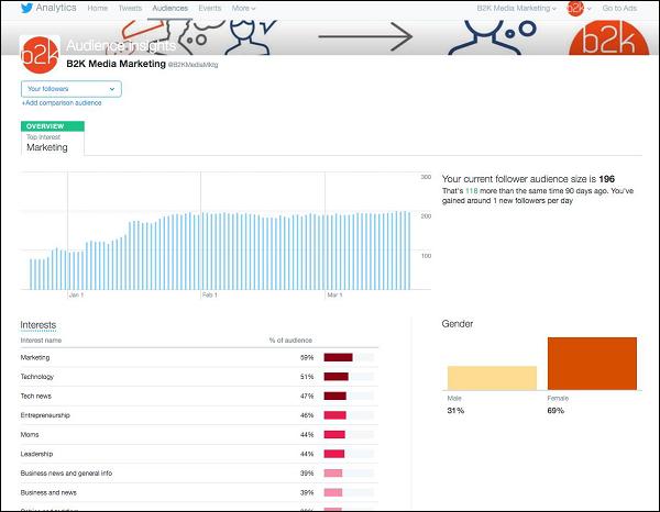Audience dashboard ( تجزیه و تحلیل در بازاریابی توییتری )