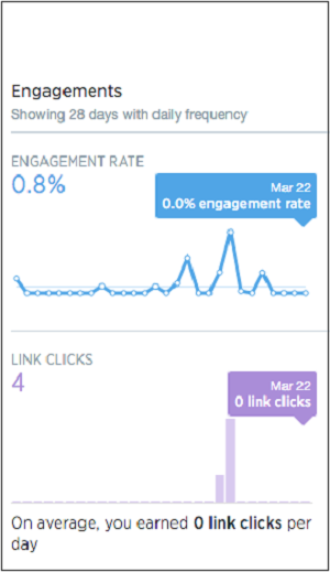 engagements یا میزان درگیری مخاطبان با توییت ها ( تجزیه و تحلیل در بازاریابی توییتری )